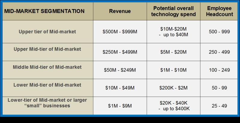 Mid-Market_segments2