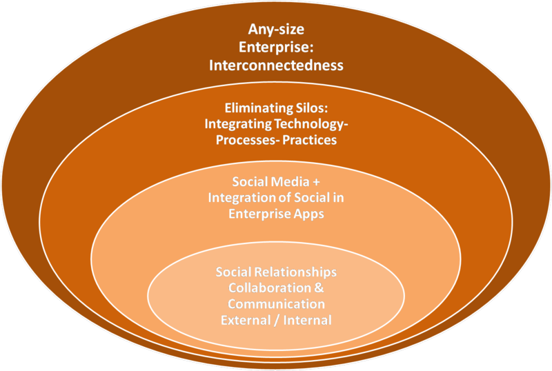 social media business data integration enterprise