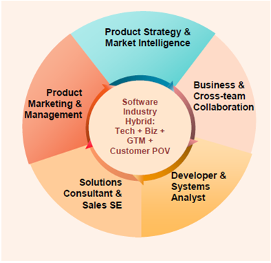 Software hybrid graphic2