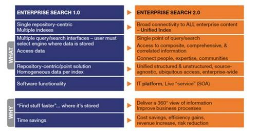 Enterprise Search 2.0
