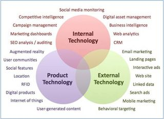 3 spheres of marketing tech