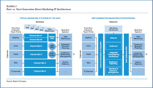 Next-Gen Marketing Architecture