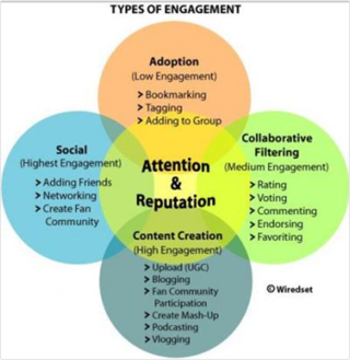 Types of social engagement