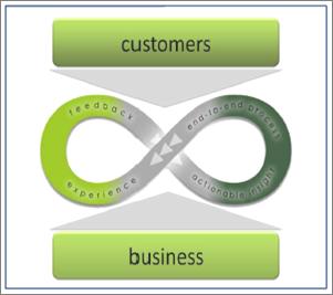 Customer Interaction Continuum