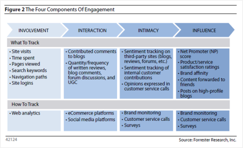 Forrester Components of Engagement