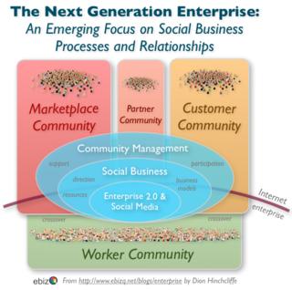 Community_management_social_business