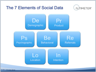 Owyang Elements of Social Data