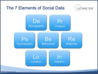 Owyang Elements of Social Data