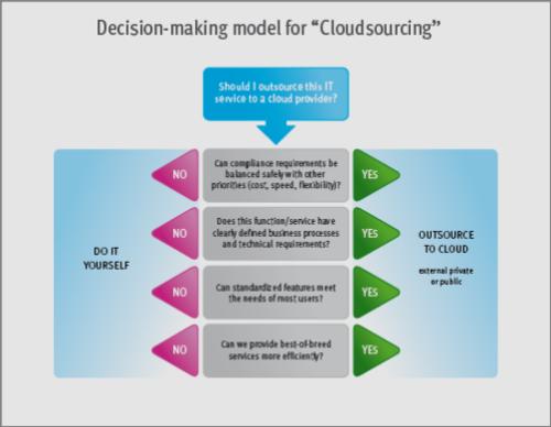 Cloud services outsourcing decision matrix