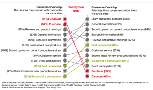 IBM Perception Gaps - Biz-Customer 2011