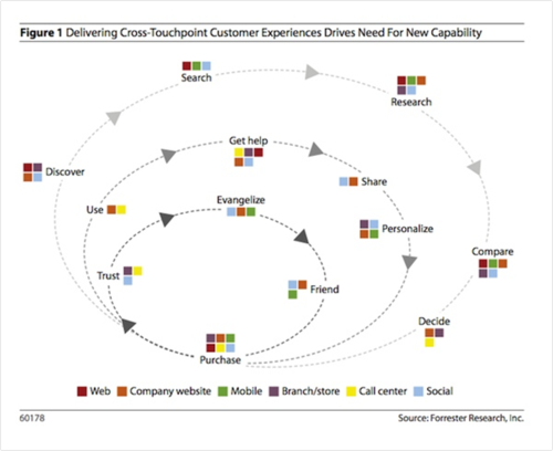 Forrester customer touchpoints2