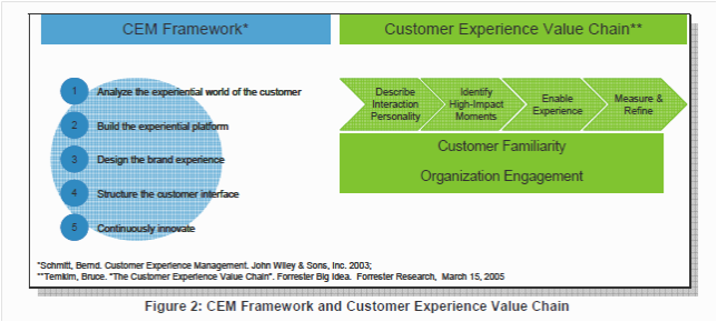 CEM & CE Value Chain