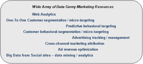 Mktg Analytics - wide array