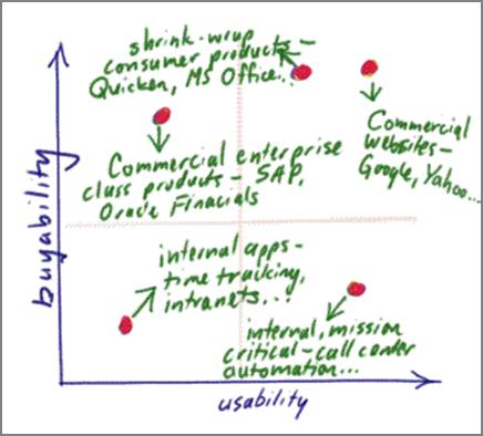 Buyability - Usability