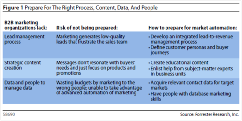Forrester MA steps to success