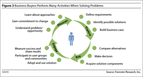Forrester-business-buyers-needs