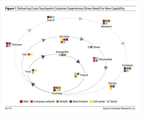 Forrester Customer Touchpoints